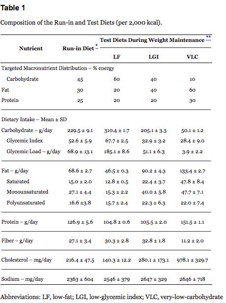 High fiber diet weight loss results image 7