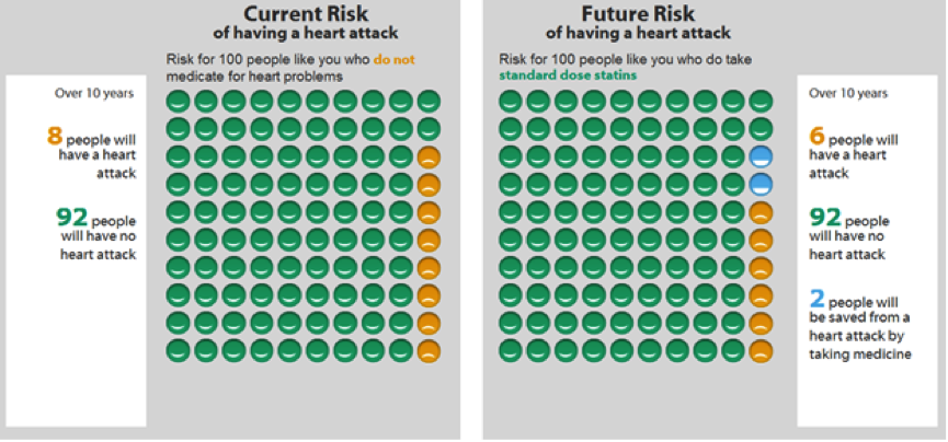 statin risk benefit